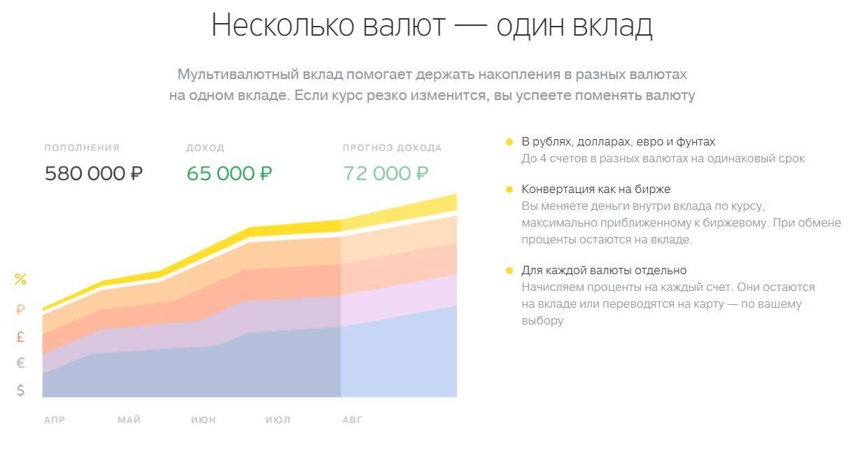 Прогноз доходов