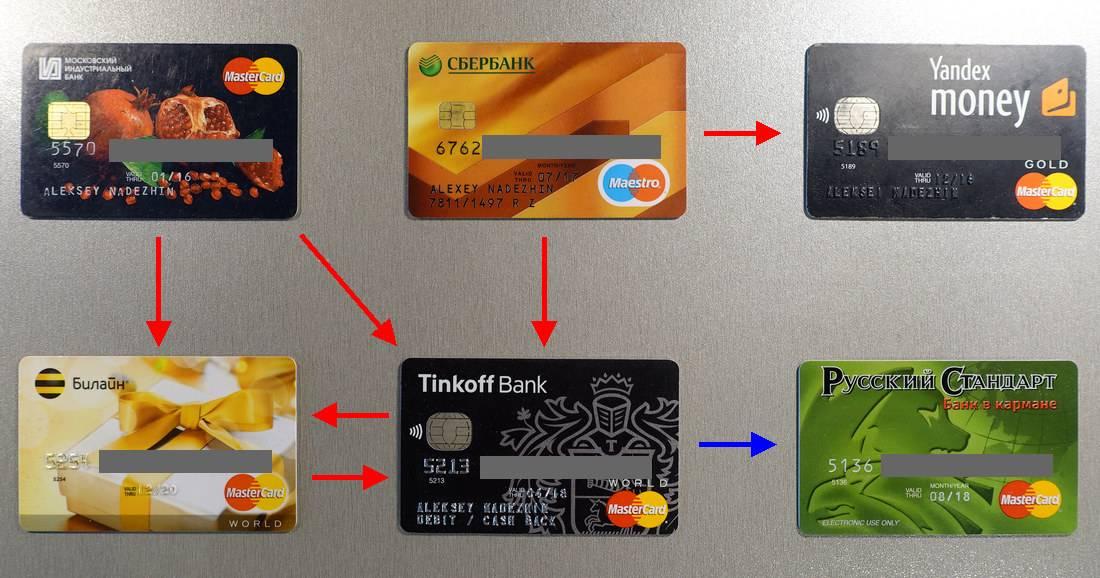 Где и как сделать кредитную карту 450