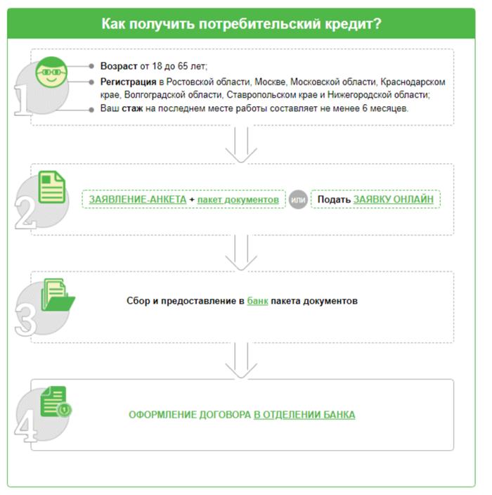 Схема оформления кредита