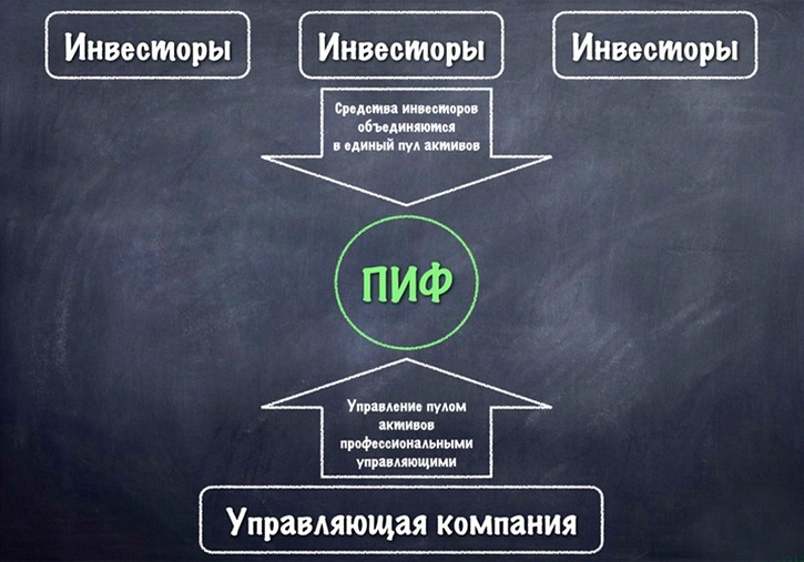 Структура ПИФов