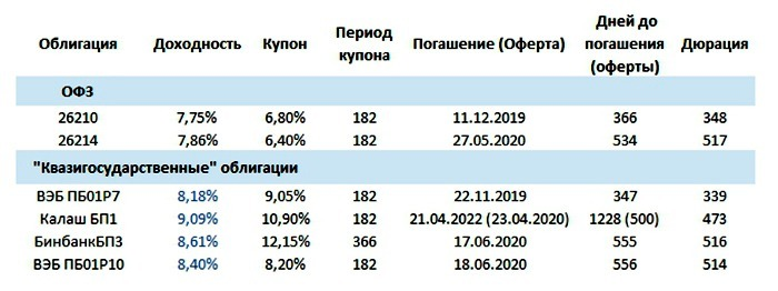 Условия использования облигаций в 2019